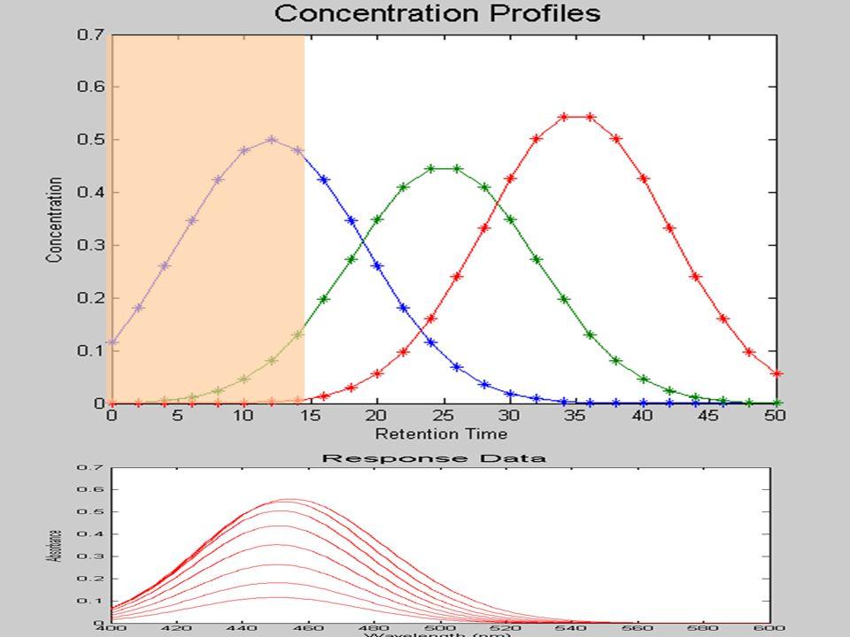 Score plot after mean centering