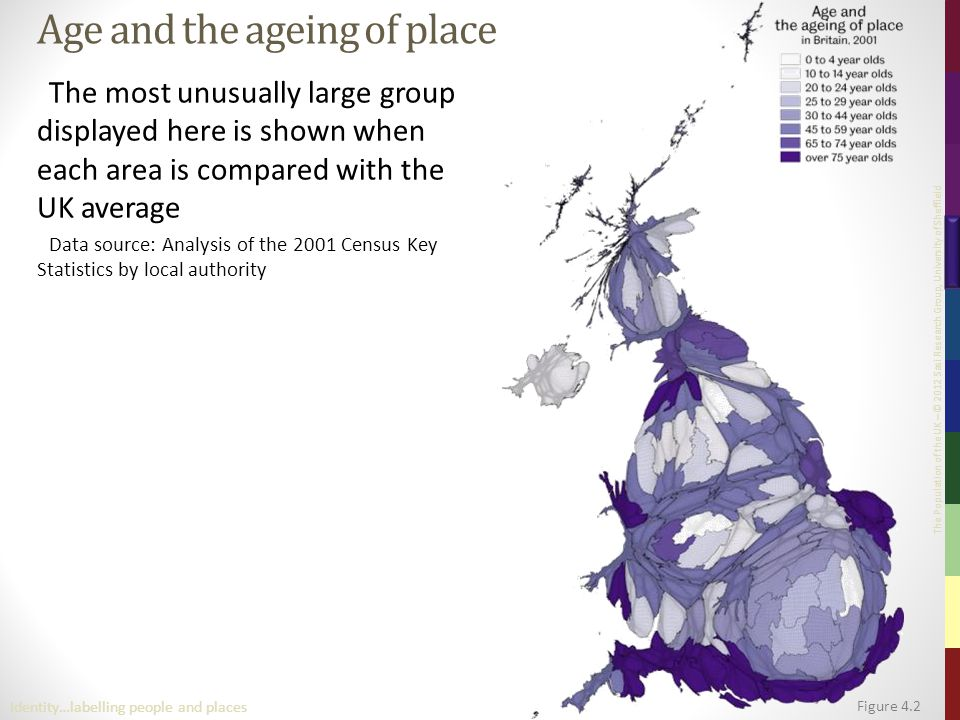 The Population of the UK – © 2012 Sasi Research Group, University of Sheffield Age and the ageing of place The most unusually large group displayed here is shown when each area is compared with the UK average Data source: Analysis of the 2001 Census Key Statistics by local authority Figure 4.2 Identity…labelling people and places