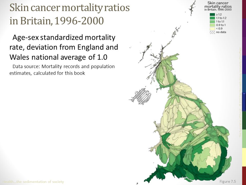 The Population of the UK – © 2012 Sasi Research Group, University of Sheffield Figure 7.5 Health…the sedimentation of society Skin cancer mortality ratios in Britain, 1996-2000 Age-sex standardized mortality rate, deviation from England and Wales national average of 1.0 Data source: Mortality records and population estimates, calculated for this book