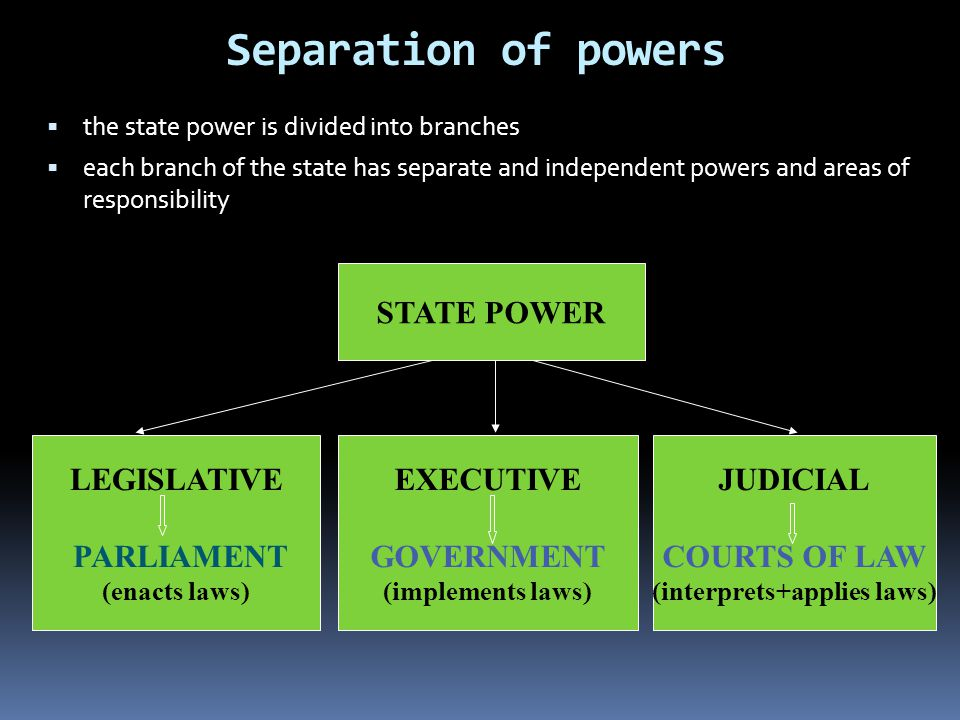 Separation of powers  the state power is divided into branches  each branch of the state has separate and independent powers and areas of responsibility STATE POWER LEGISLATIVE PARLIAMENT (enacts laws) EXECUTIVE GOVERNMENT (implements laws) JUDICIAL COURTS OF LAW (interprets+applies laws)