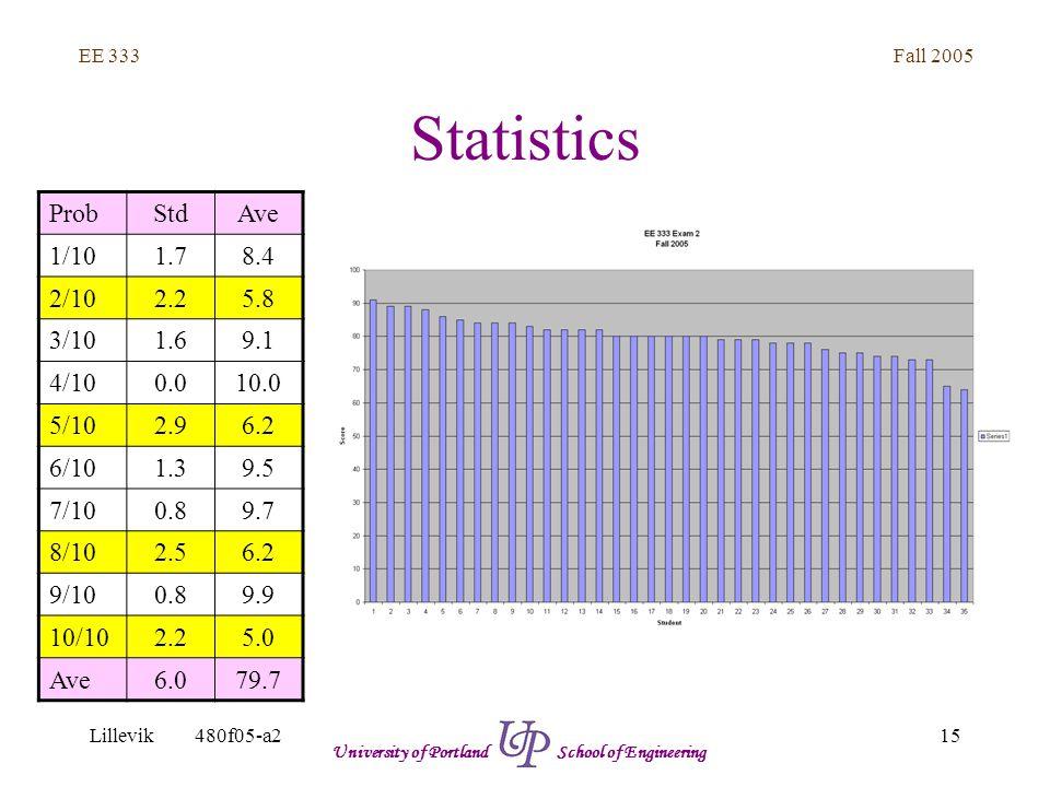 Fall 2005 15 EE 333 Lillevik480f05-a2 University of Portland School of Engineering Statistics ProbStdAve 1/101.78.4 2/102.25.8 3/101.69.1 4/100.010.0 5/102.96.2 6/101.39.5 7/100.89.7 8/102.56.2 9/100.89.9 10/102.25.0 Ave6.079.7