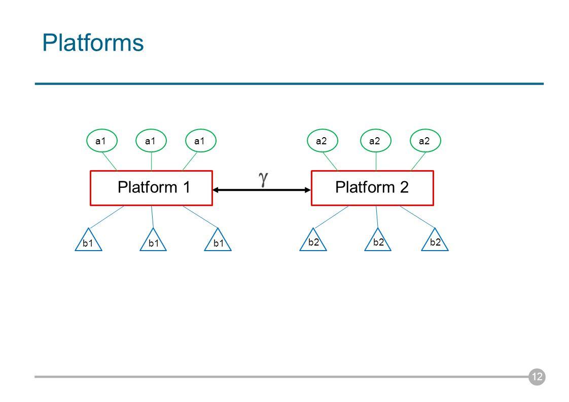Platforms 12 Platform 1Platform 2 a1 b1 a1 b1 a2 b2 