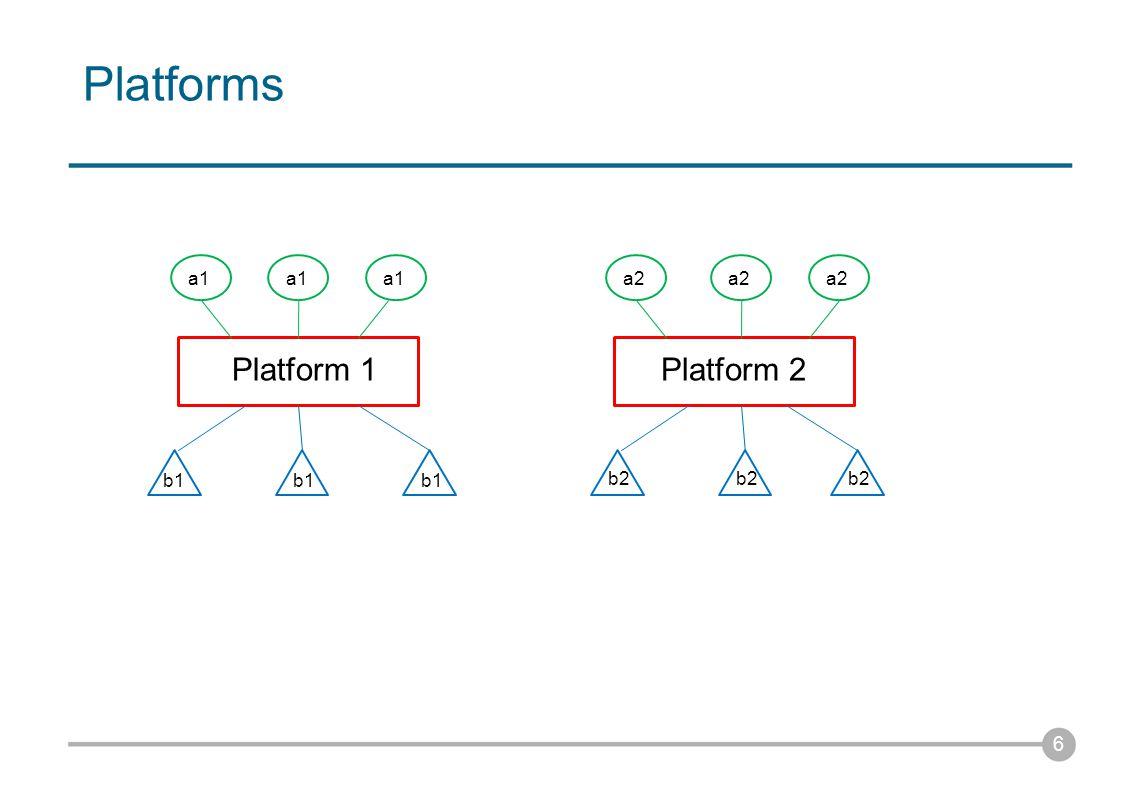 Platforms 7 Platform 1Platform 2 a1 b1 a1 b1 a2 b2 For each user a1, platform 2 provides a substitute (resp.