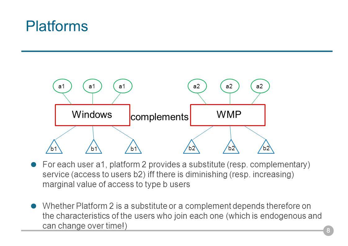 Platforms 9 WindowsLinux a1 b1 a1 b1 a2 b2 substitutes For each user a1, platform 2 provides a substitute (resp.