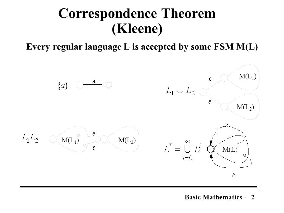 2Basic Mathematics - Correspondence Theorem (Kleene) Every regular language L is accepted by some FSM M(L) a M(L 1 )M(L 2 )     M(L 1 ) M(L 2 )   M(L)