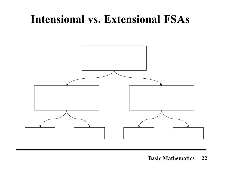 22Basic Mathematics - Intensional vs. Extensional FSAs