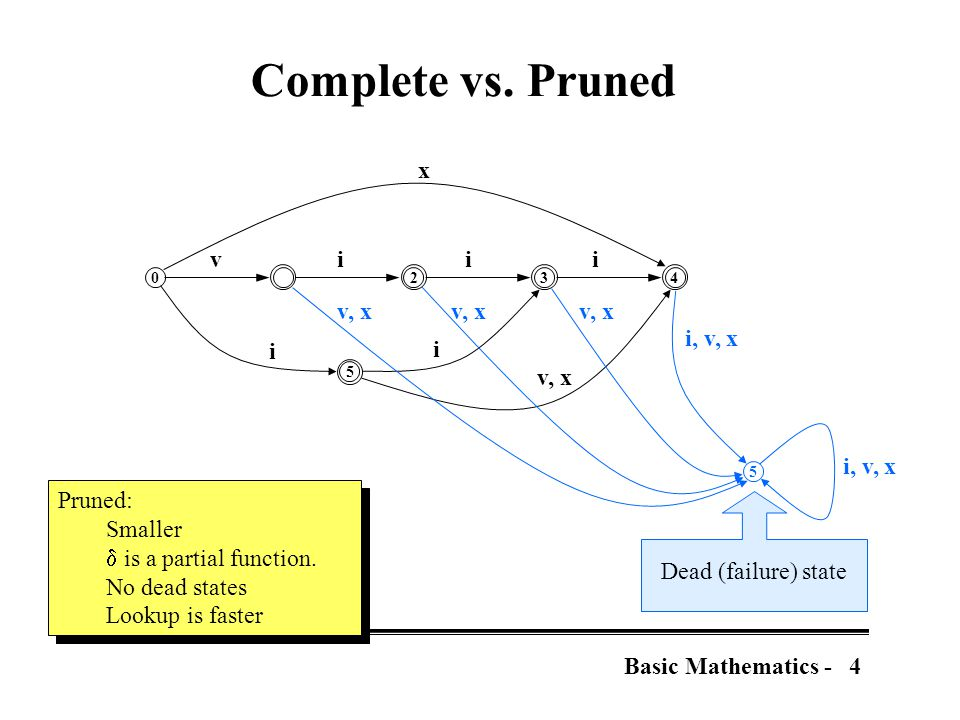 4Basic Mathematics - Complete vs.