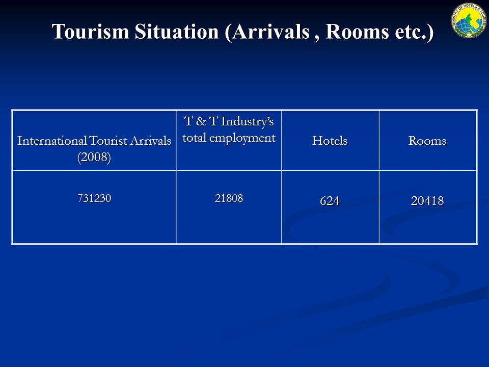 Tourism Situation (Arrivals, Rooms etc.) International Tourist Arrivals (2008) T & T Industry's total employment HotelsRooms 7312302180862420418