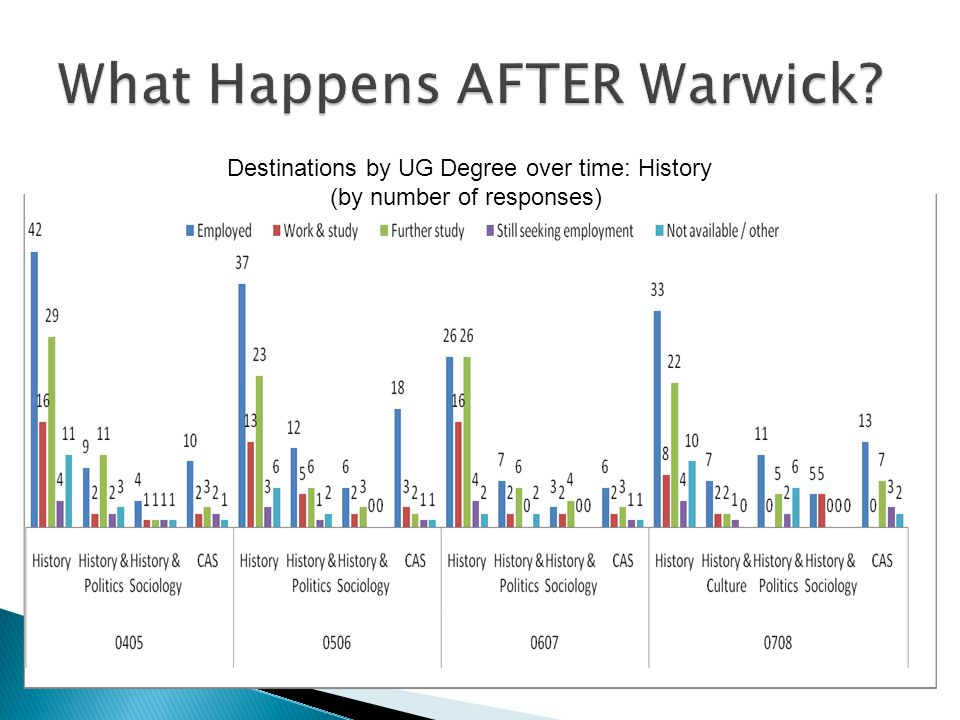 Destinations by UG Degree over time: History (by number of responses)