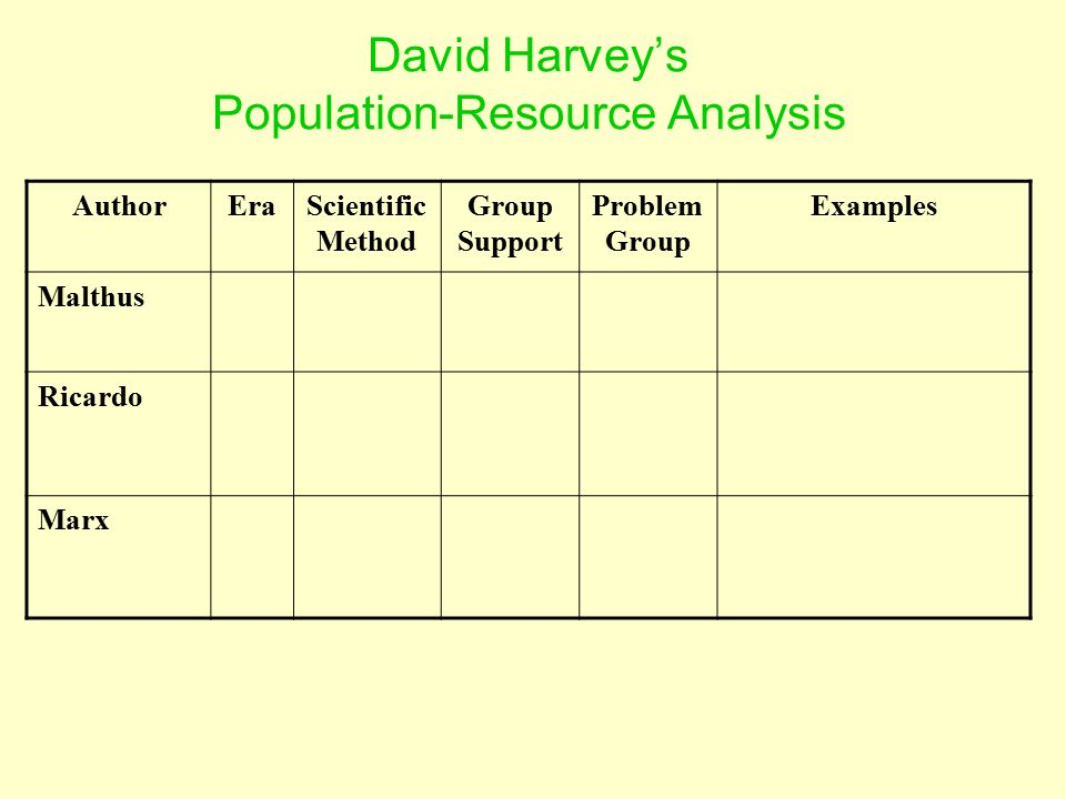 AuthorEraScientific Method Group Support Problem Group Examples Malthus Ricardo Marx David Harvey's Population-Resource Analysis