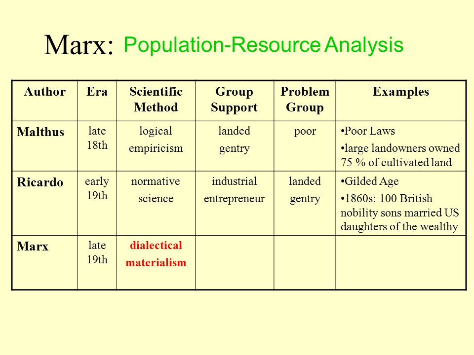 Population-Resource Analysis AuthorEraScientific Method Group Support Problem Group Examples Malthus late 18th logical empiricism landed gentry poorPoor Laws large landowners owned 75 % of cultivated land Ricardo early 19th normative science industrial entrepreneur landed gentry Gilded Age 1860s: 100 British nobility sons married US daughters of the wealthy Marx late 19th Marx:
