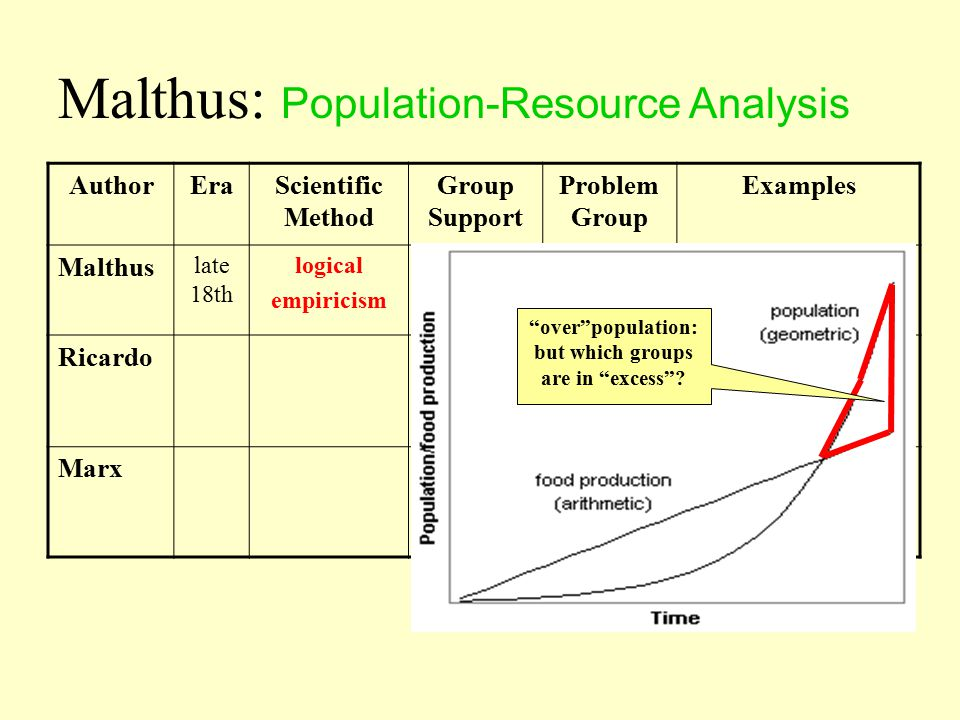 AuthorEraScientific Method Group Support Problem Group Examples Malthus late 18th Ricardo Marx Malthus: Population-Resource Analysis