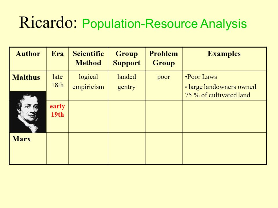 AuthorEraScientific Method Group Support Problem Group Examples Malthus late 18th logical empiricism landed gentry poorPoor Laws large landowners owned 75 % of cultivated land Ricardo early 19th Marx Ricardo: Population-Resource Analysis