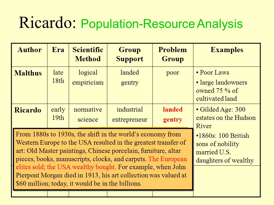 AuthorEraScientific Method Group Support Problem Group Examples Malthus late 18th logical empiricism landed gentry poorPoor Laws large landowners owned 75 % of cultivated land Ricardo early 19th normative science industrial entrepreneur Marx Ricardo: Population-Resource Analysis