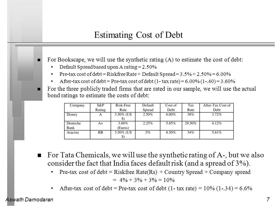 Aswath Damodaran8 Default looms larger..And spreads widen..