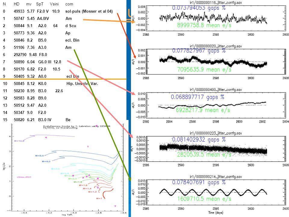 E. Michel COROT – CS23 23/04/07 E. Michel COROT – CS23 23/04/07 Preliminary results: IRC01 N HD mv SpT Vsini com 0 49933 5.77 F2.0 V 10.9 sol-puls (Mo