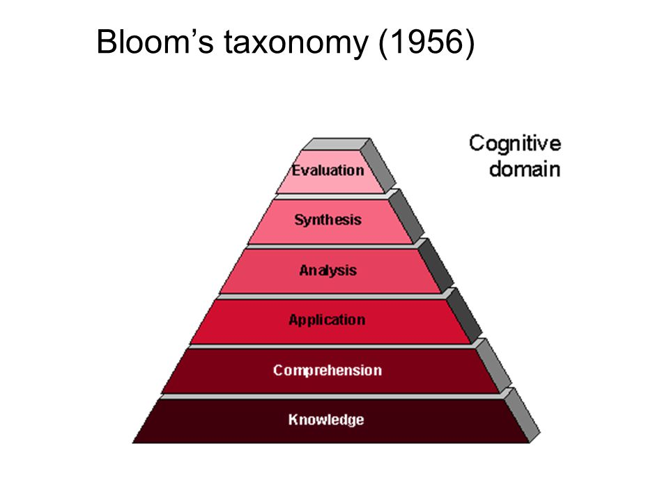 Bloom's taxonomy (1956)