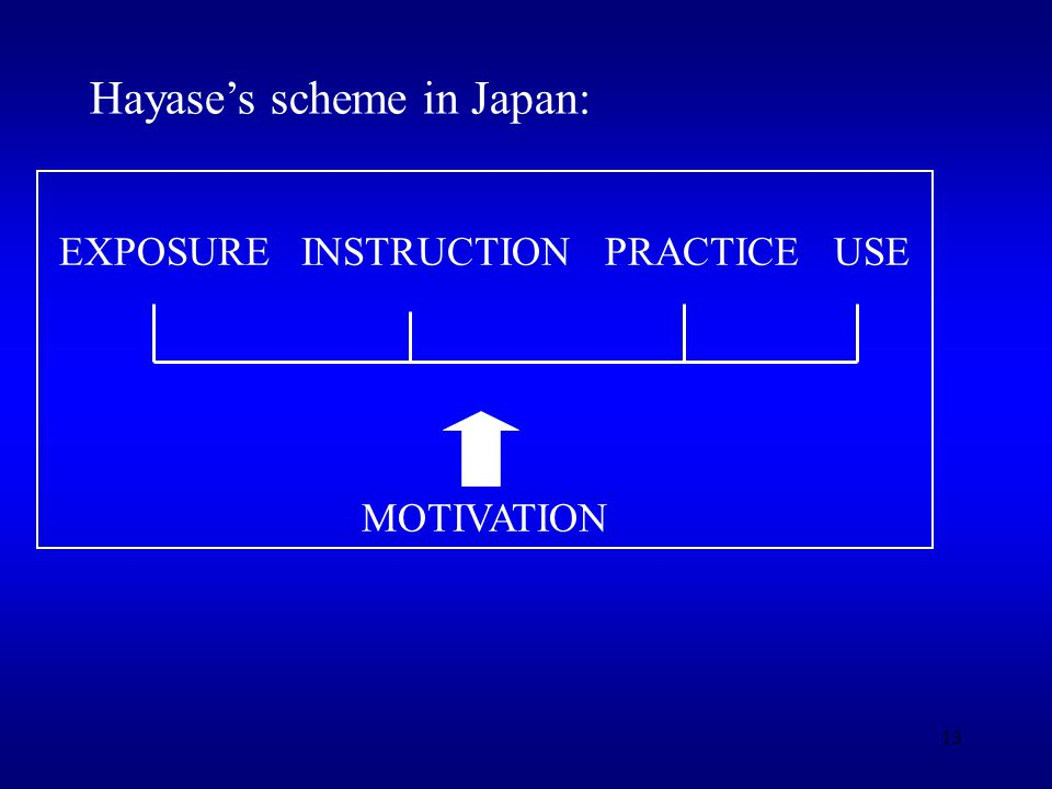13 Hayase's scheme in Japan: EXPOSURE INSTRUCTION PRACTICE USE MOTIVATION