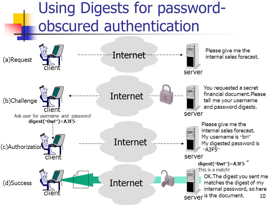 10 Using Digests for password- obscured authentication server client Internet (a)Request Please give me the internal sales forecast.