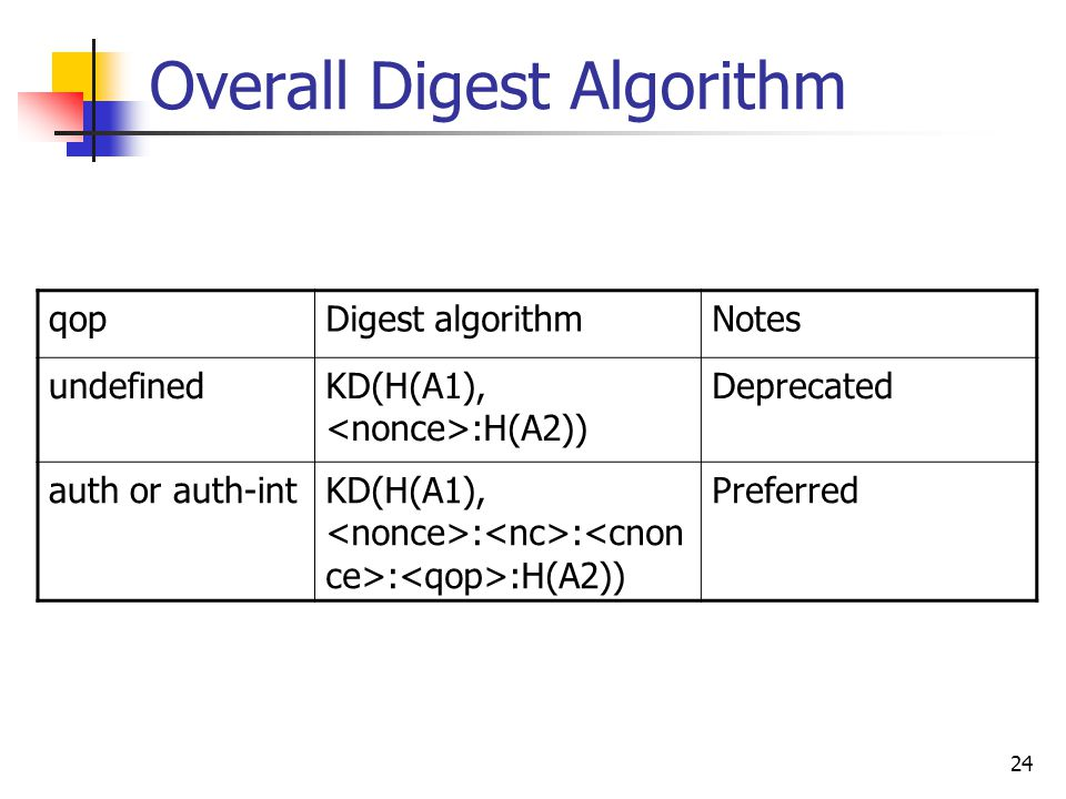 24 Overall Digest Algorithm qopDigest algorithmNotes undefinedKD(H(A1), :H(A2)) Deprecated auth or auth-intKD(H(A1), : : : :H(A2)) Preferred