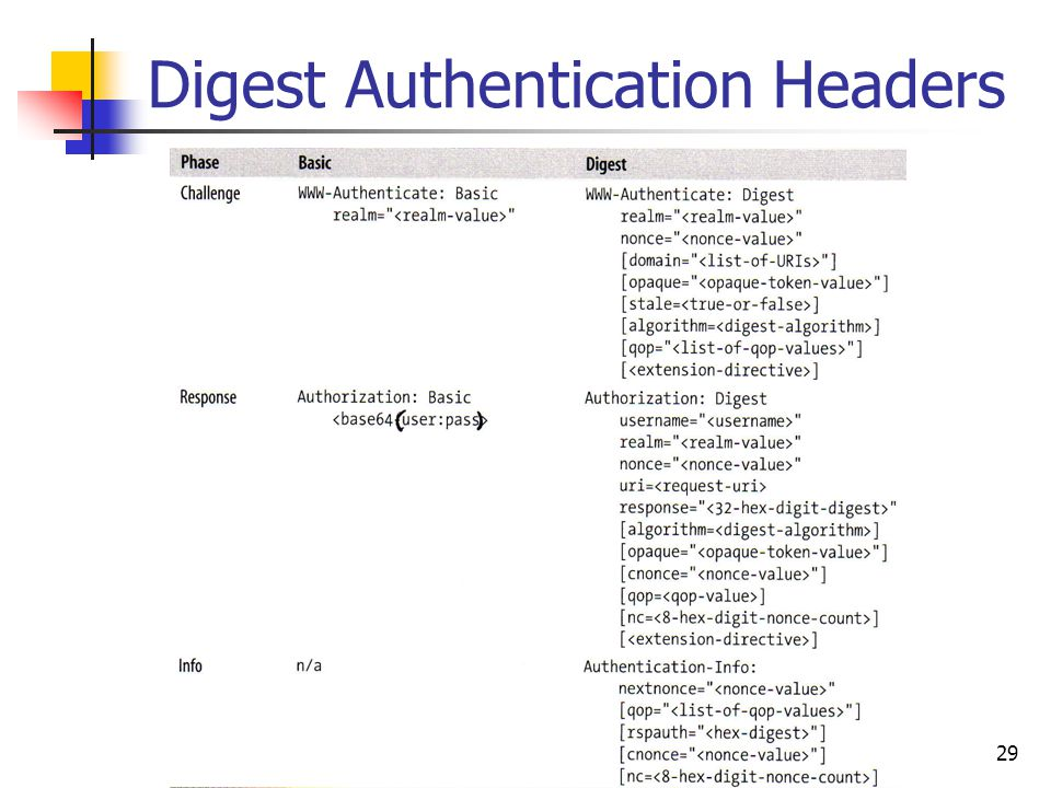 29 Digest Authentication Headers