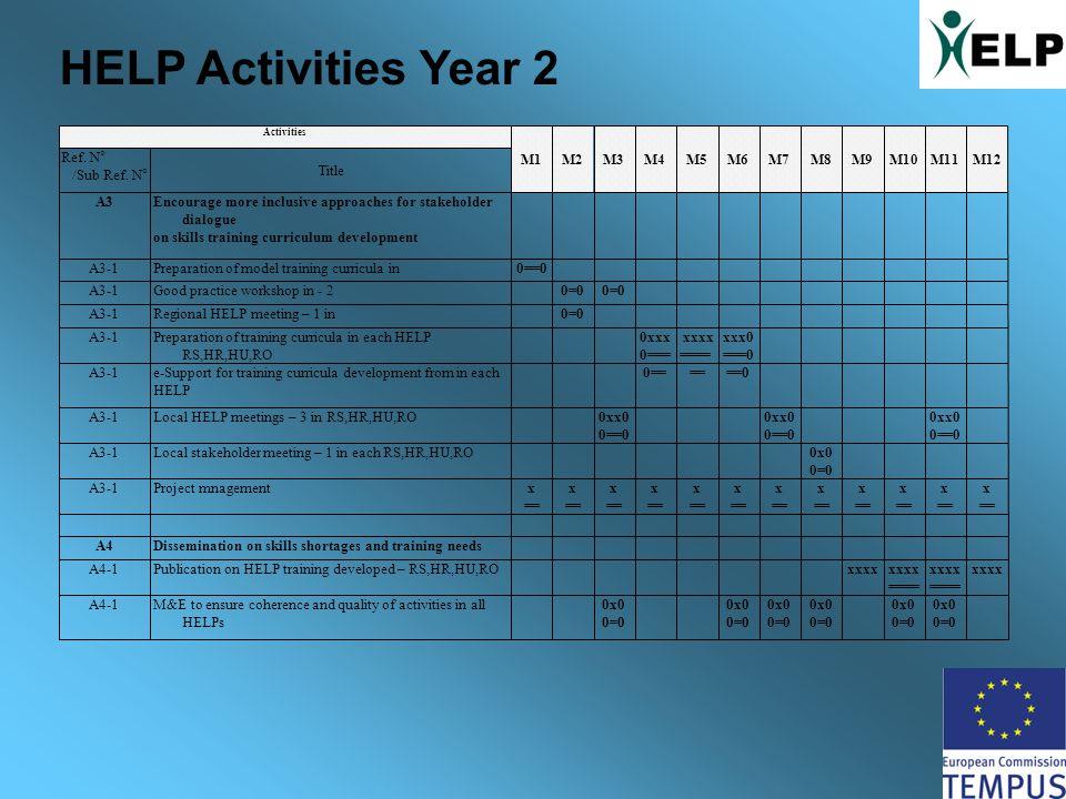 HELP Activities Year 2