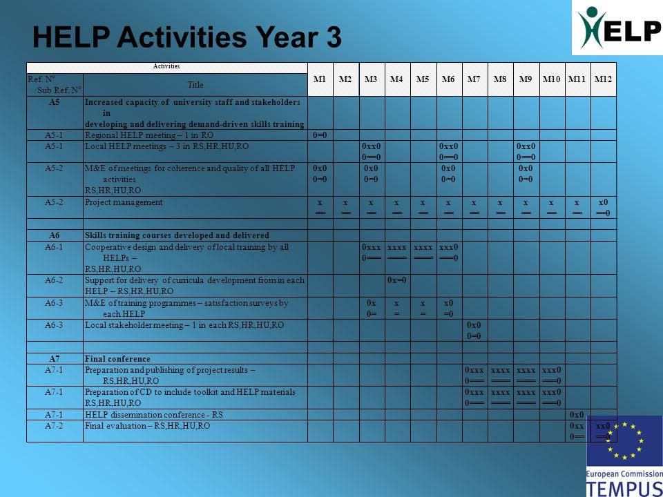 HELP Activities Year 3