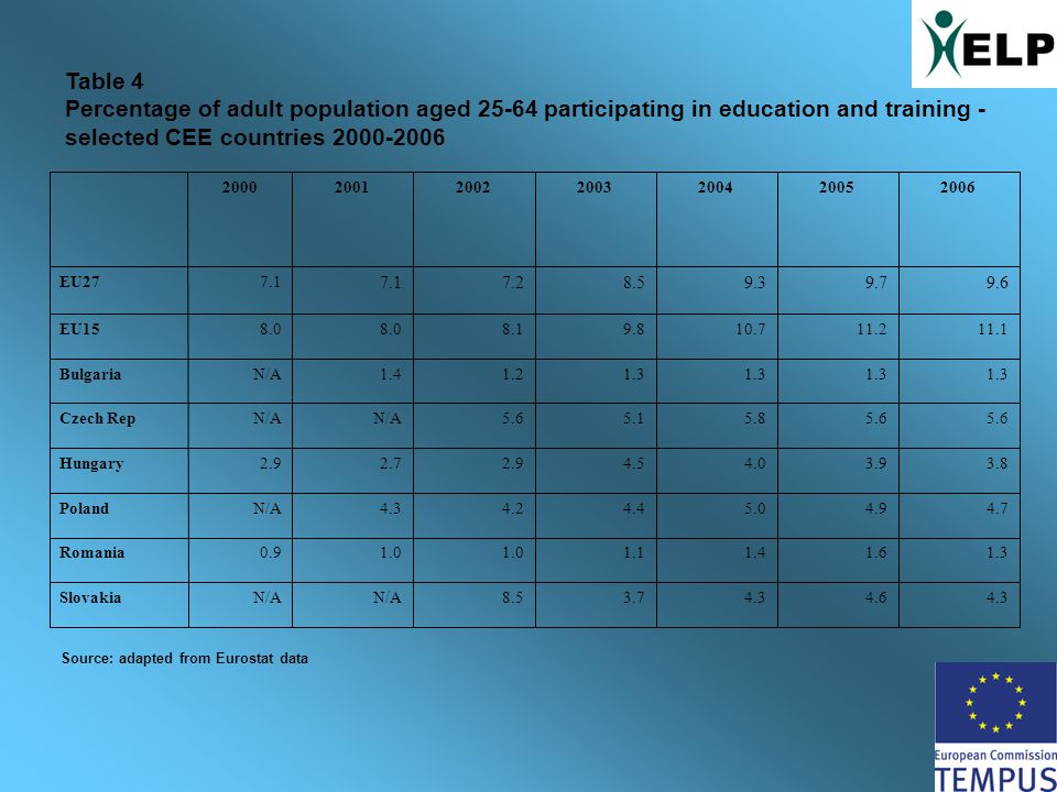 Table 4 Percentage of adult population aged 25-64 participating in education and training - selected CEE countries 2000-2006 2000200120022003200420052006 EU277.1 7.28.59.39.79.6 EU158.0 8.19.810.711.211.1 BulgariaN/A1.41.21.3 Czech RepN/A 5.65.15.85.6 Hungary2.92.72.94.54.03.93.8 PolandN/A4.34.24.45.04.94.7 Romania0.91.0 1.11.41.61.3 SlovakiaN/A 8.53.74.34.64.3 Source: adapted from Eurostat data