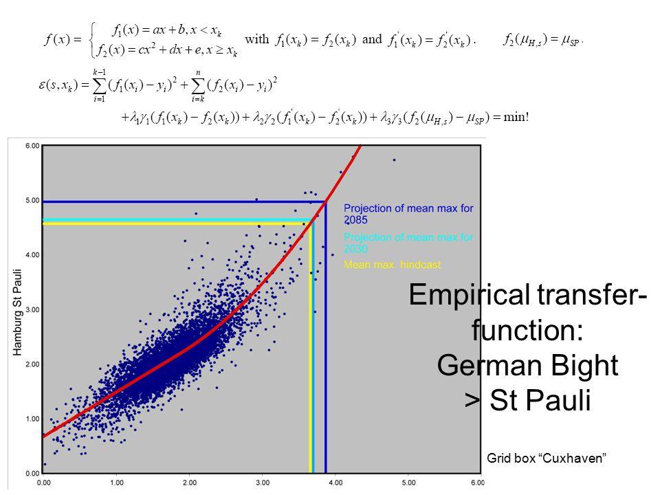 "Grid box ""Cuxhaven"" Empirical transfer- function: German Bight > St Pauli"