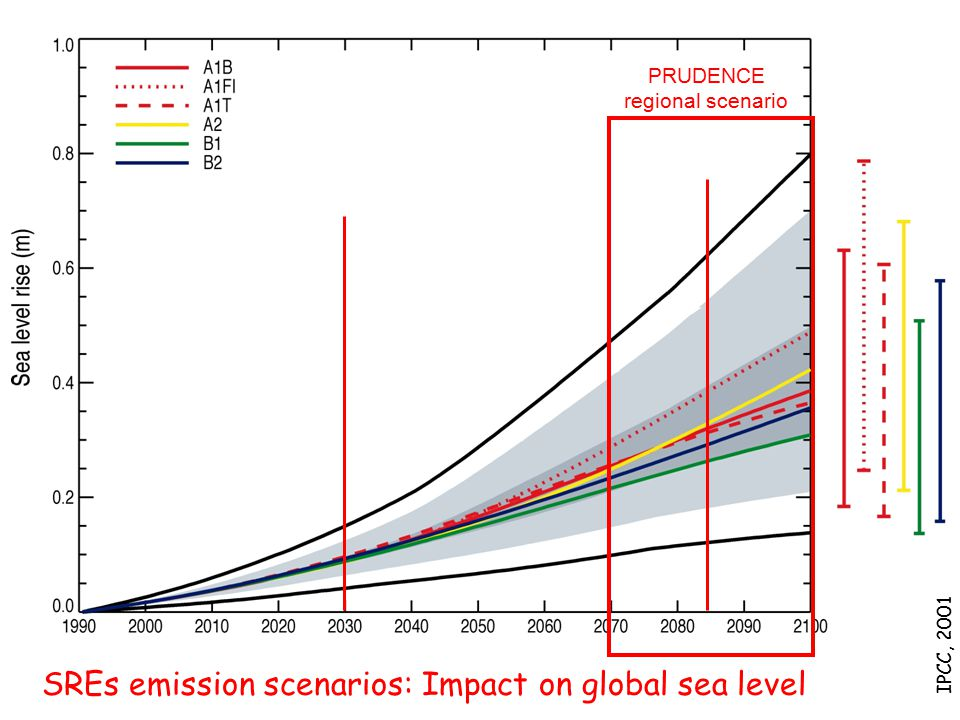 SREs emission scenarios: Impact on global sea level IPCC, 2001 PRUDENCE regional scenario