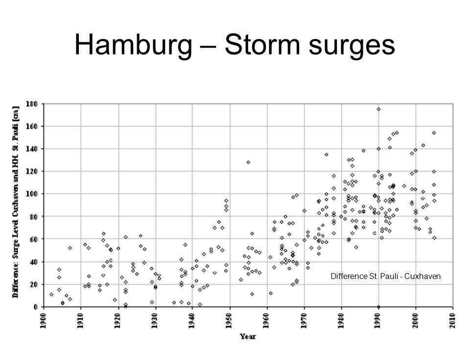 Hamburg – Storm surges Difference St. Pauli - Cuxhaven