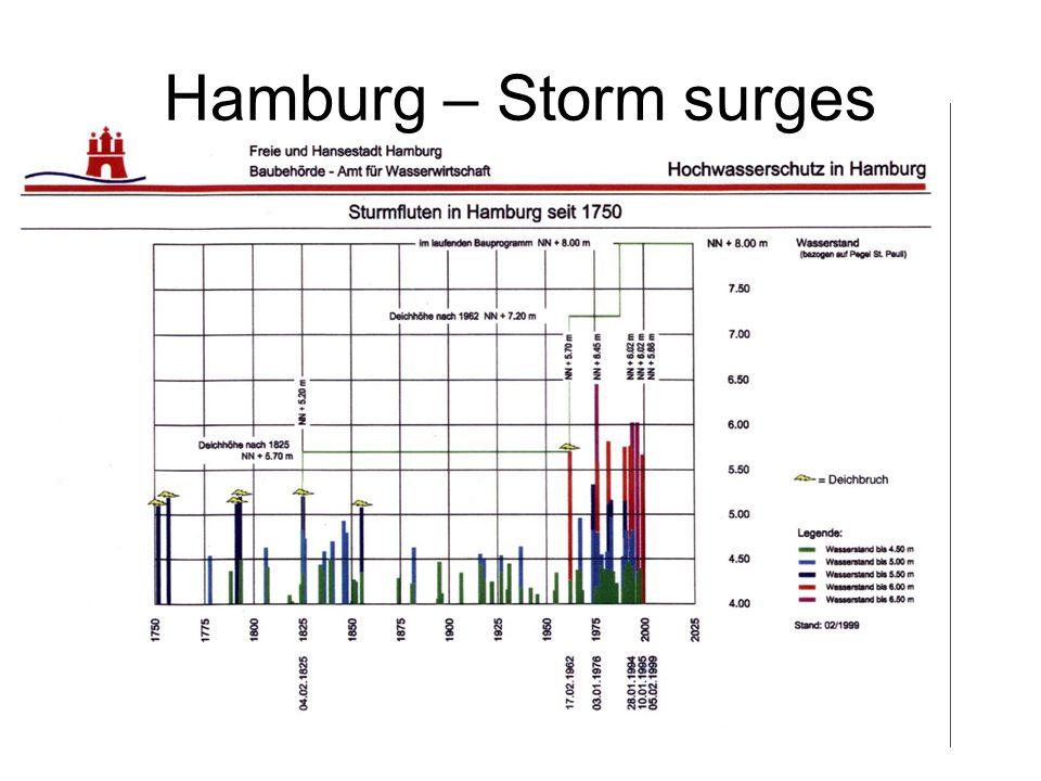 Hamburg – Storm surges