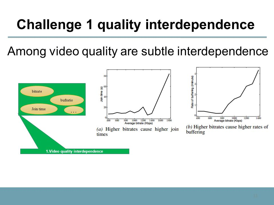 11 Challenge 1 quality interdependence Among video quality are subtle interdependence 1.Video quality interdependence bitrate Join time bufratio …