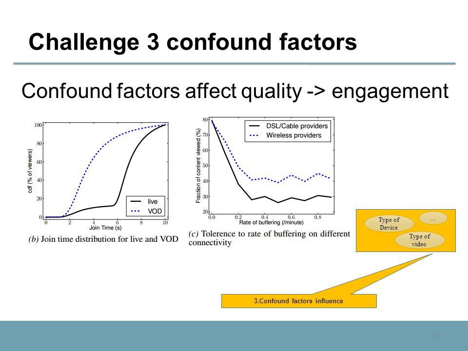 13 Challenge 3 confound factors Confound factors affect quality -> engagement 3.Confound factors influence Type of Device Type of video …