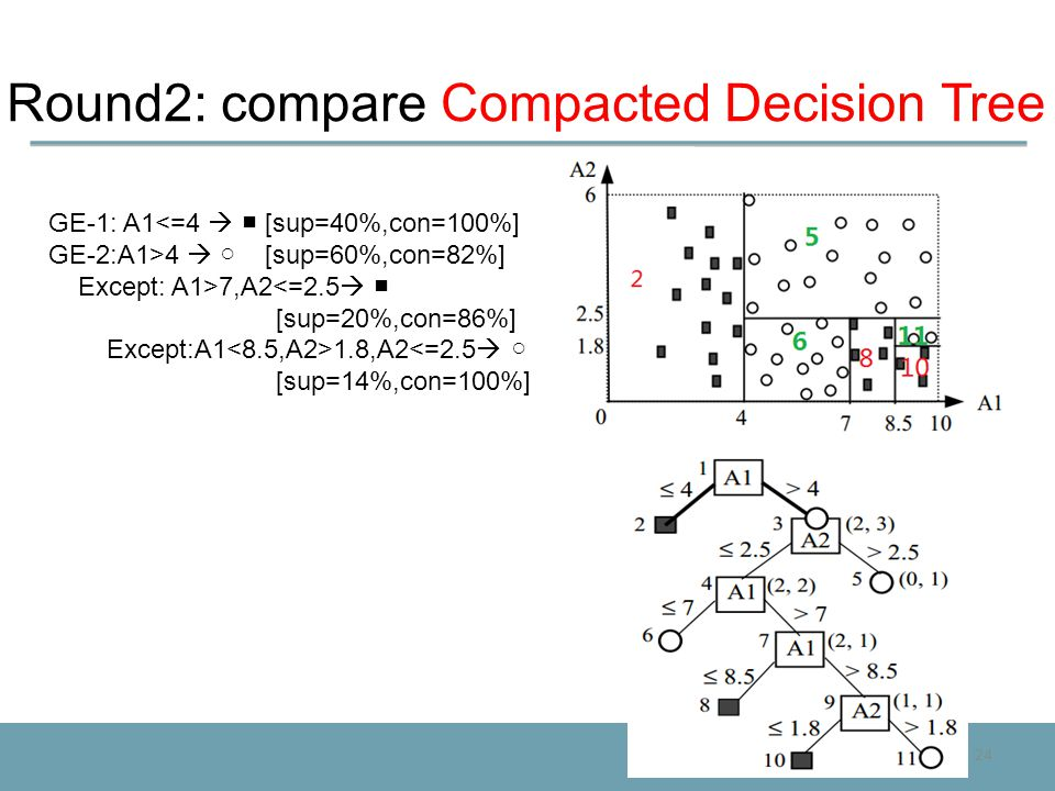 24 Round2: compare Compacted Decision Tree GE-1: A1<=4  ■ [sup=40%,con=100%] GE-2:A1>4  ○ [sup=60%,con=82%] Except: A1>7,A2<=2.5  ■ [sup=20%,con=86