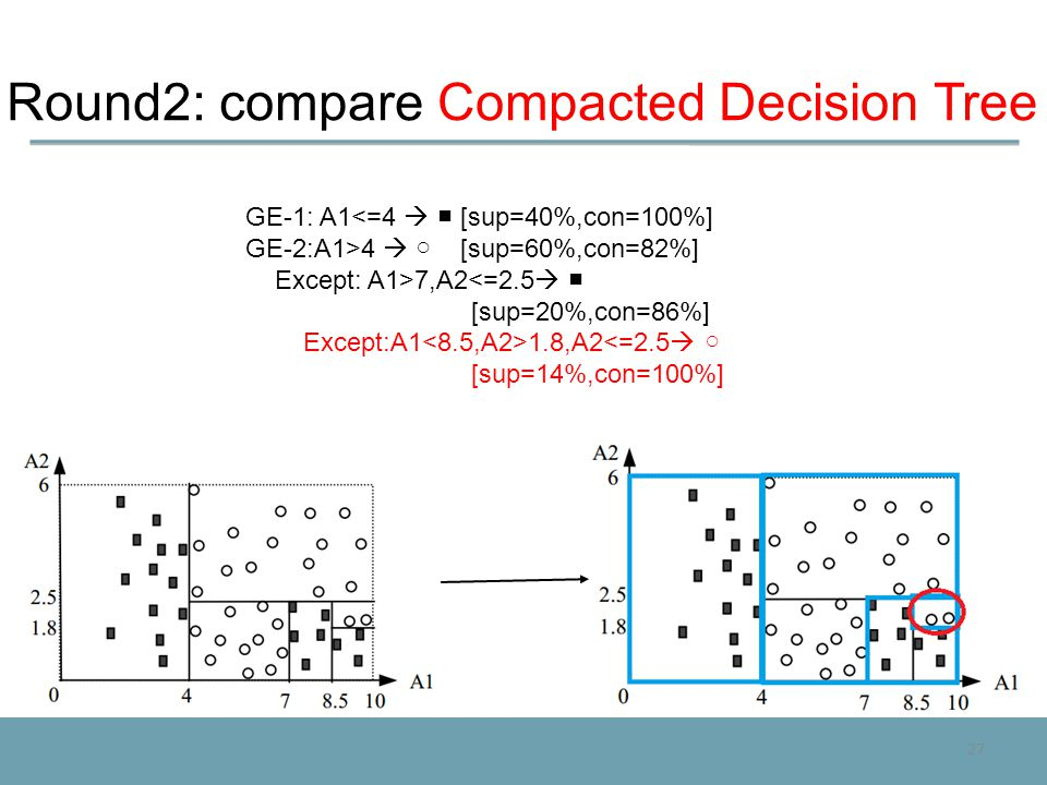 27 Round2: compare Compacted Decision Tree GE-1: A1<=4  ■ [sup=40%,con=100%] GE-2:A1>4  ○ [sup=60%,con=82%] Except: A1>7,A2<=2.5  ■ [sup=20%,con=86
