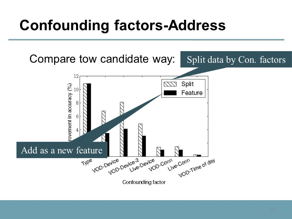 33 Confounding factors-Address Compare tow candidate way: Add as a new feature Split data by Con. factors