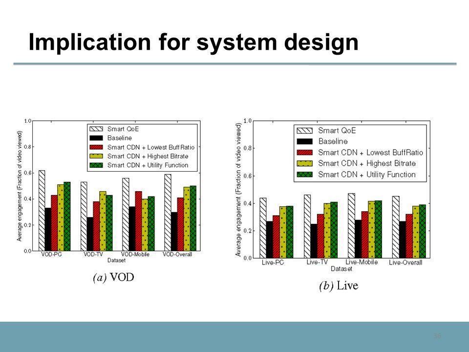 36 Implication for system design