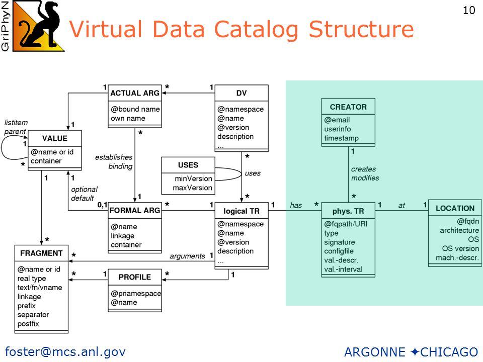 10 foster@mcs.anl.gov ARGONNE  CHICAGO Virtual Data Catalog Structure
