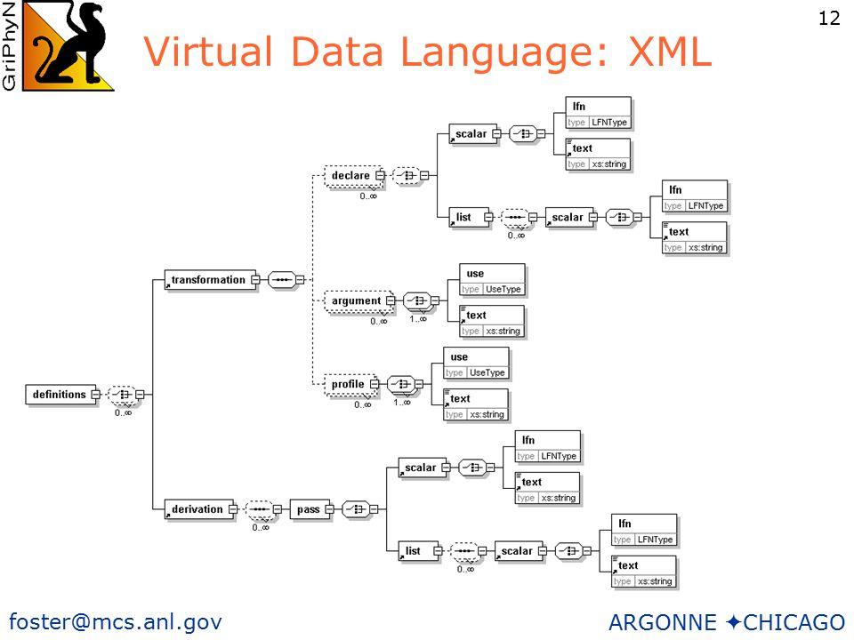12 foster@mcs.anl.gov ARGONNE  CHICAGO Virtual Data Language: XML