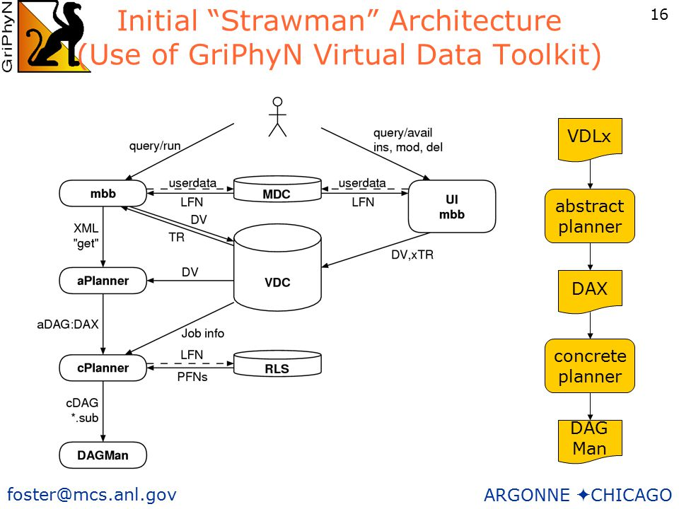 16 foster@mcs.anl.gov ARGONNE  CHICAGO Initial Strawman Architecture (Use of GriPhyN Virtual Data Toolkit) VDLx abstract planner DAX DAG Man concrete planner