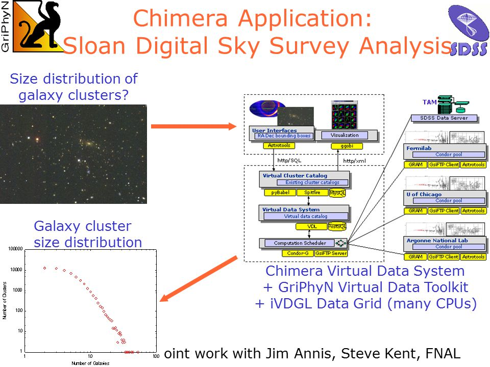 18 foster@mcs.anl.gov ARGONNE  CHICAGO Joint work with Jim Annis, Steve Kent, FNAL Size distribution of galaxy clusters.