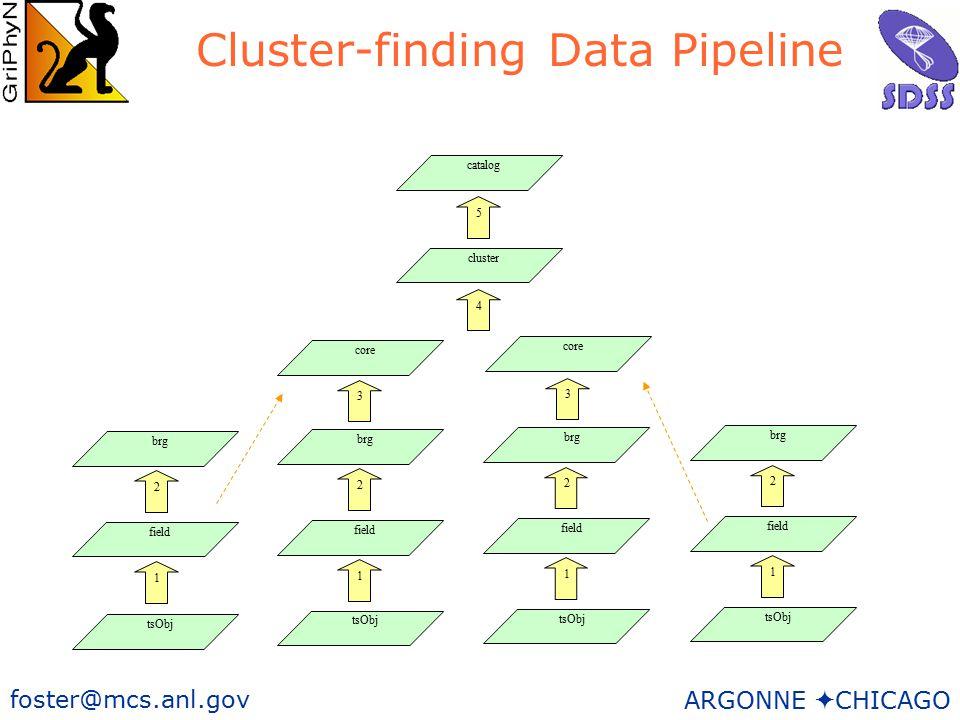 19 foster@mcs.anl.gov ARGONNE  CHICAGO catalog cluster 5 4 core brg field tsObj 3 2 1 brg field tsObj 2 1 brg field tsObj 2 1 brg field tsObj 2 1 core 3 Cluster-finding Data Pipeline