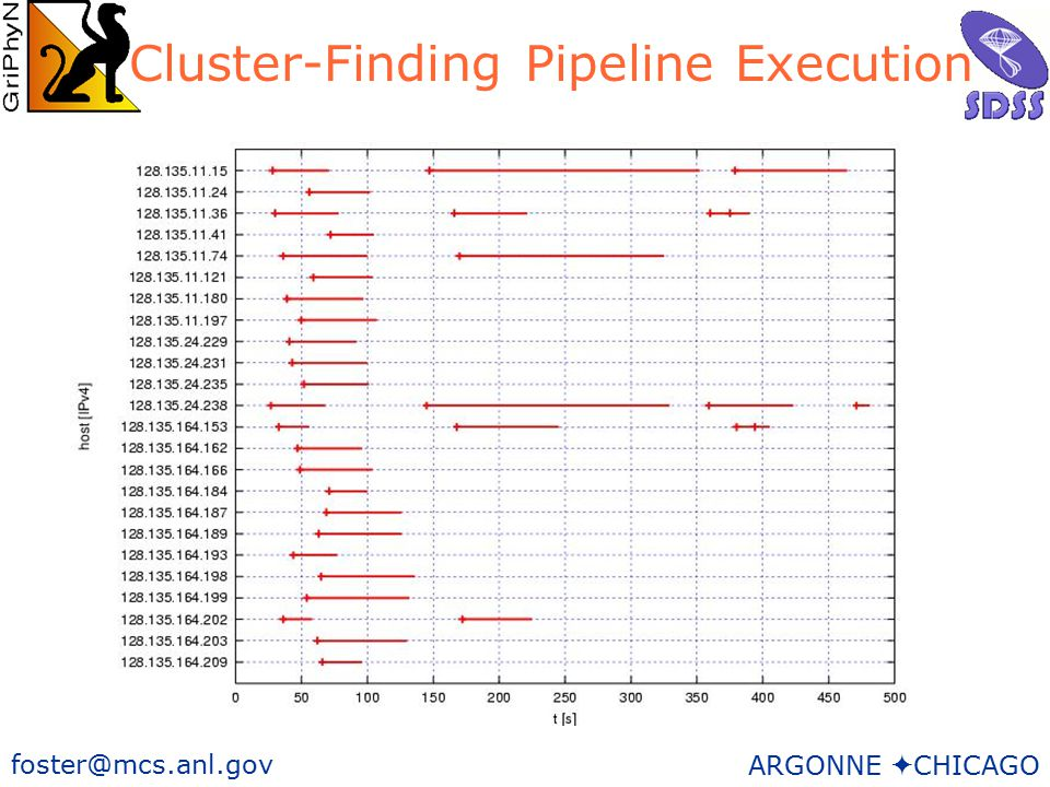 20 foster@mcs.anl.gov ARGONNE  CHICAGO Cluster-Finding Pipeline Execution