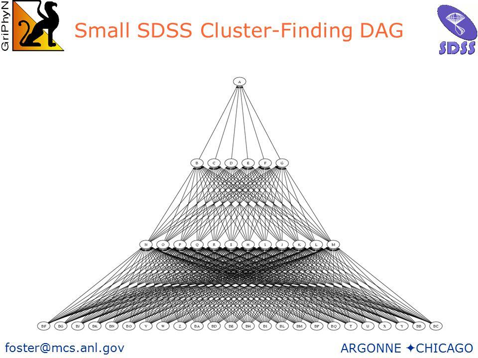21 foster@mcs.anl.gov ARGONNE  CHICAGO Small SDSS Cluster-Finding DAG