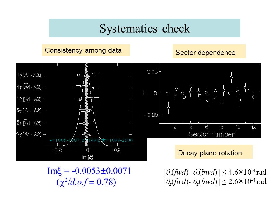 Systematics check ● =1996-1997; o=1998; ★ =1999-2000 Im  = -0.0053±0.0071    d.o.f  ● = 2  ; o =1  ; Consistency among data Sector