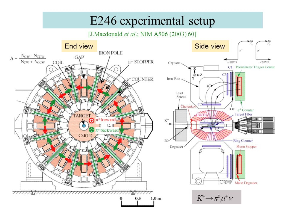 E246 experimental setup End viewSide view [J.Macdonald et al.; NIM A506 (2003) 60] K + →  0  +