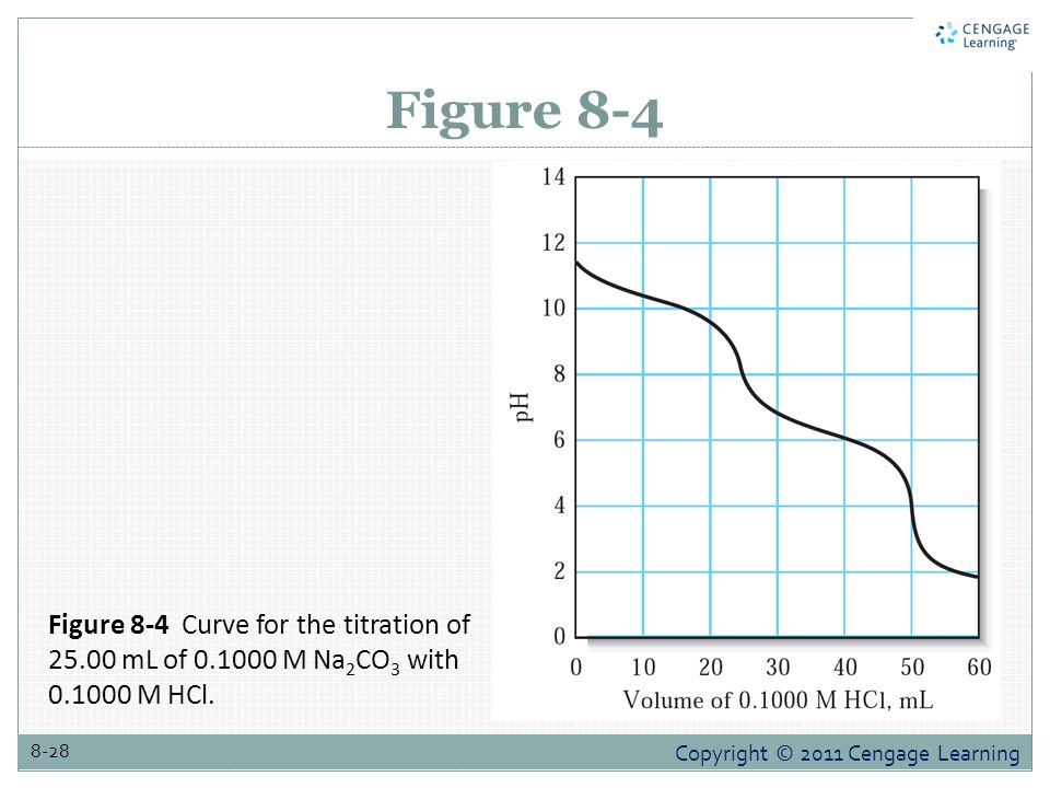 Copyright © 2011 Cengage Learning 8-28 Figure 8-4 Figure 8-4 Curve for the titration of 25.00 mL of 0.1000 M Na 2 CO 3 with 0.1000 M HCl.