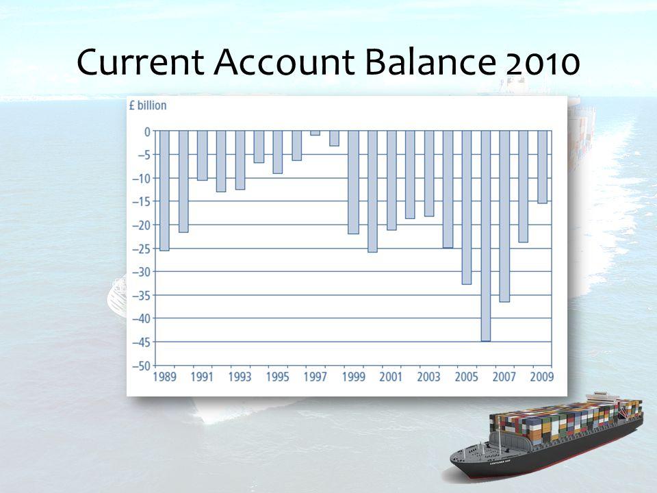 Current Account Balance 2010