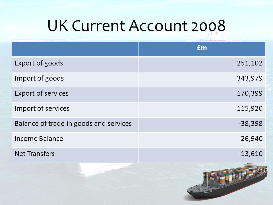 UK Current Account 2008 £m Export of goods251,102 Import of goods343,979 Export of services170,399 Import of services115,920 Balance of trade in goods and services-38,398 Income Balance26,940 Net Transfers-13,610